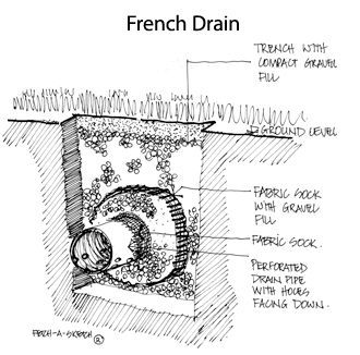 """""""French drain"""" - Similar to """"landscaping box"""" drainage system contractor was talking about?"""
