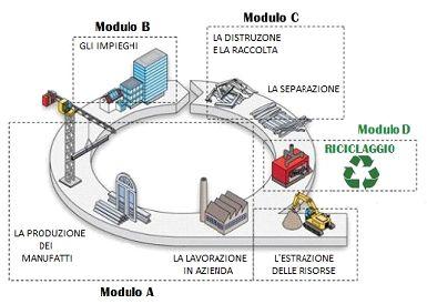 Il riciclo dell'acciaio è un processo sostenibile: il circuito del riciclo è assicurato dal valore economico intrinseco dell'acciaio. Ecco in breve il ciclo di vita dell'acciaio  LUNGA VITA ALLA LAMIERA!  www.castellanishop.it  www.castellanisrl.it