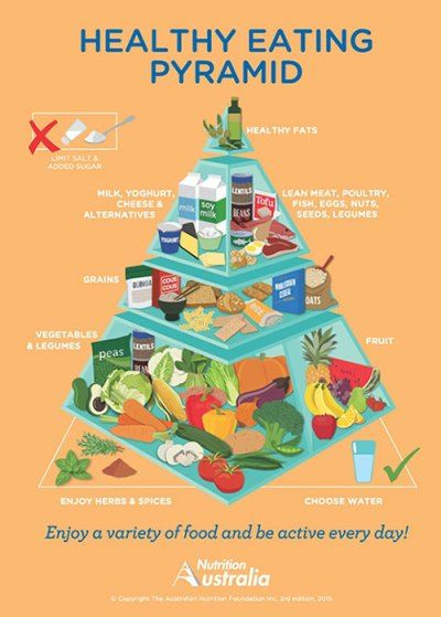 Healthy Living Pyramid Explained