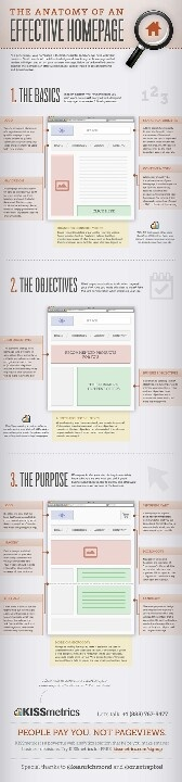 How to website