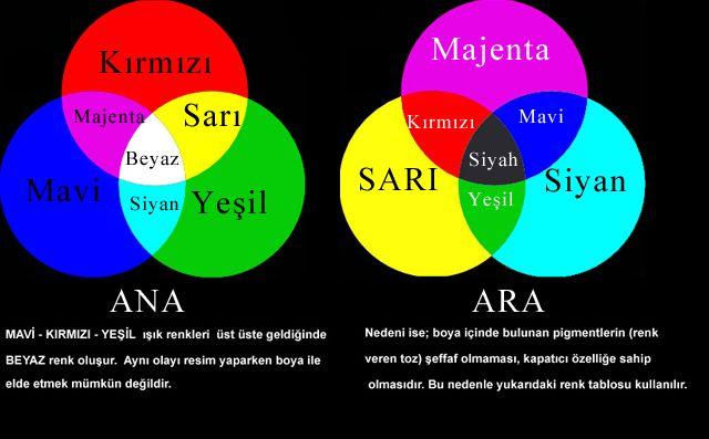 ana ve ara renkler