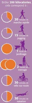 Quelques exercices très simples à faire chez soi ou ailleurs.  C'est prendre soin de soi et de sa silhouette et de sa santé. Voici une estimation des calories dépensées au cours d'une heure d'activité.