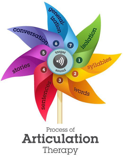 Articulation Process