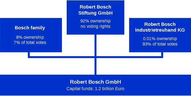 Robert Bosch GmbH - Wikipedia