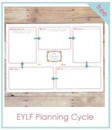 Free EYLF planning cycle