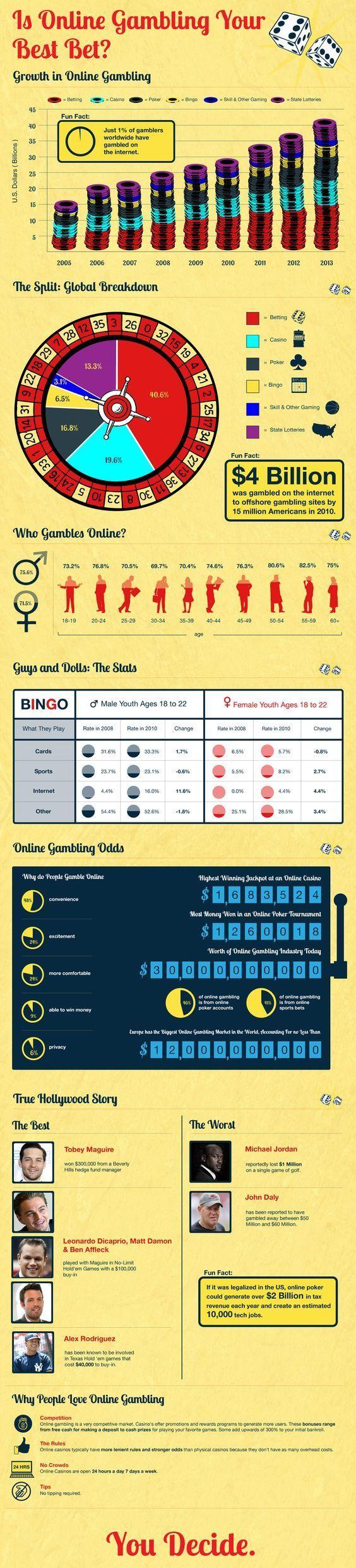 Why online gambling is good atlantic city casinos entertainment