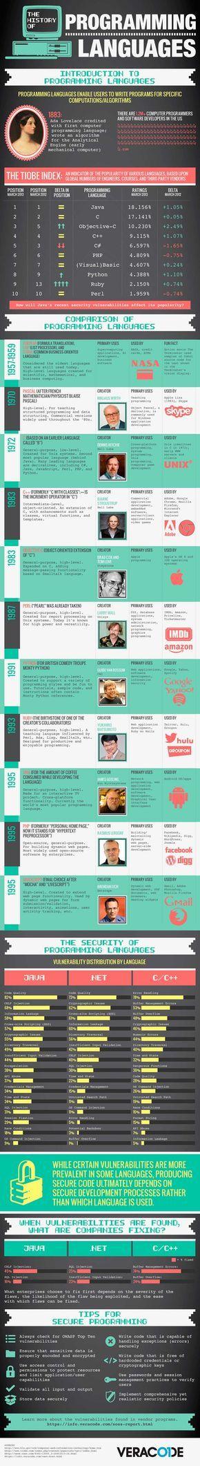 Historia de los lenguajes de programación - Infografía