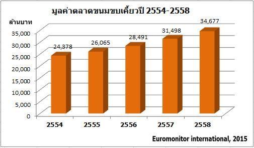 ตลาดขนมขบเคี้ยวในประเทศไทย