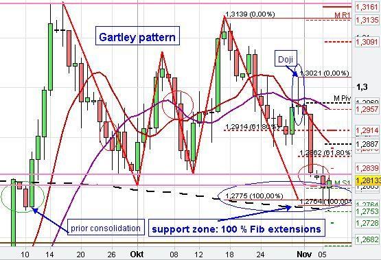 Forex rsd euro chart
