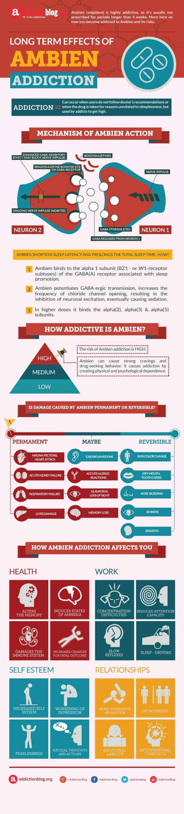 Long term effects of Ambien addiction