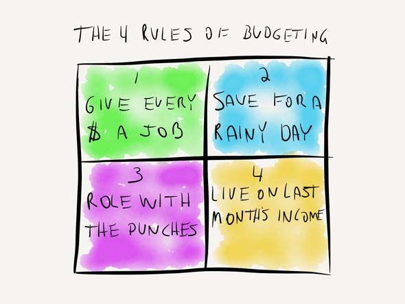 YNAB 4 Budget Rules