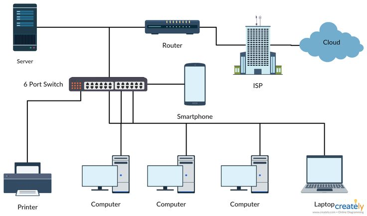 17 best Network Diagram images on Pinterest | Branches