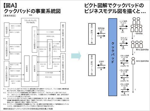 第4回 ピクト図で分かる「優れたビジネスモデルの特徴」 (2ページ目):日経ビジネスオンライン
