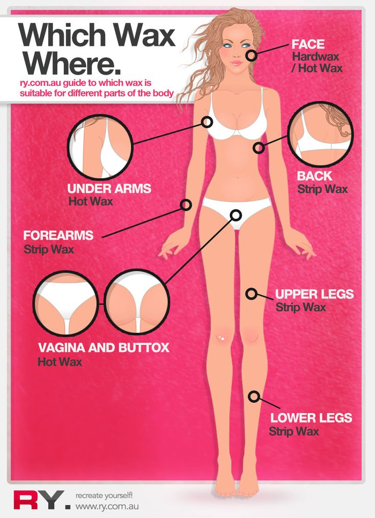 Do It yourself waxing . An infographic guide to  decide which wax to use where. #waxing