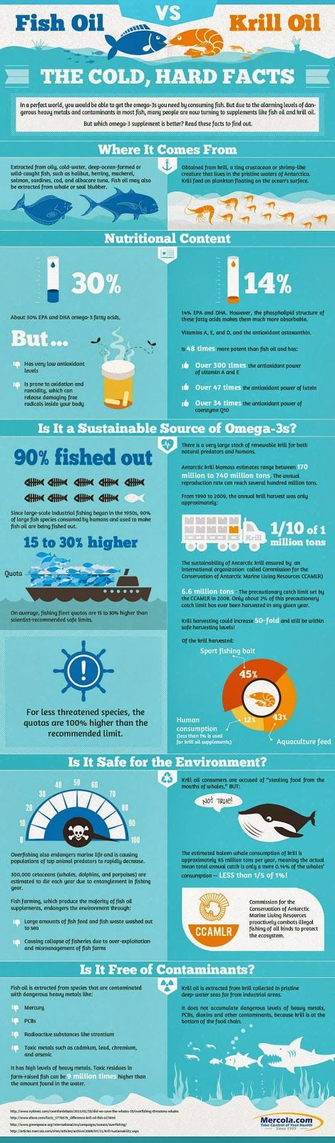 Healthy Omega-3s Fatty Acids Supplementation. Which is better? Fish Oil vs. Krill Oil [Infographic]