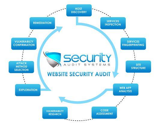 #SSL certificates #SSL certificate SSL Security #Godaddy | The World's Largest Domain Name. https://moderndomainsales.com