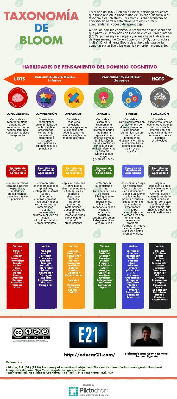 """Hola: Compartimos una interesante infografía sobre """"Taxonomía de Bloom – Habilidades, Objetivos y Verbos"""" Un gran saludo.  Visto en: educar21.com  También debería revisar: T…"""