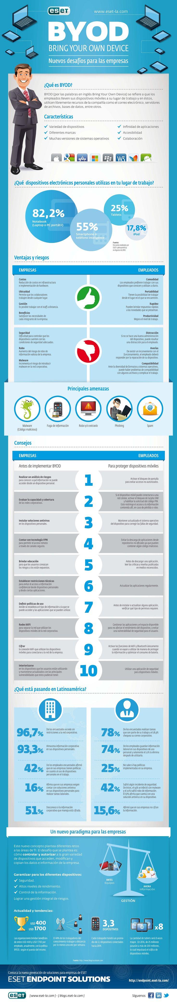 """BYOD: Infografía sobre los nuevos desafíos para las empresas. En los entornos corporativos ya es conocido el término BYOD o """"Bring Your Own Device"""", el cual comprende el fenómeno de la utilización de los dispositivos por parte de los empleados para realizar sus tareas diarias de trabajo. Elaborado por ESET Latinoamérica. http://www.cavaju.com/2013/04/20/byod-infografia-sobre-los-nuevos-desafios-para-las-empresas/"""