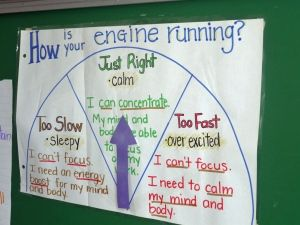 Self Regulation poster - how does your engine run - excellent interesting article student self regulation