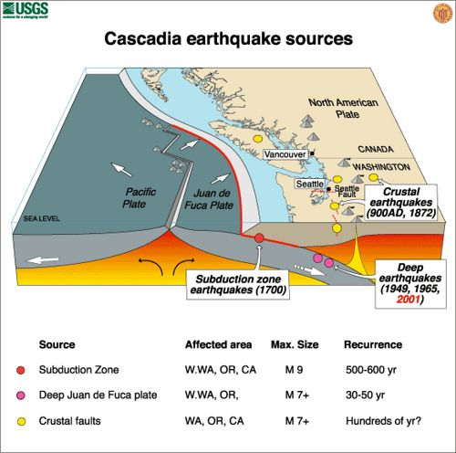 Cascadia Subduction Zone USGS Photo