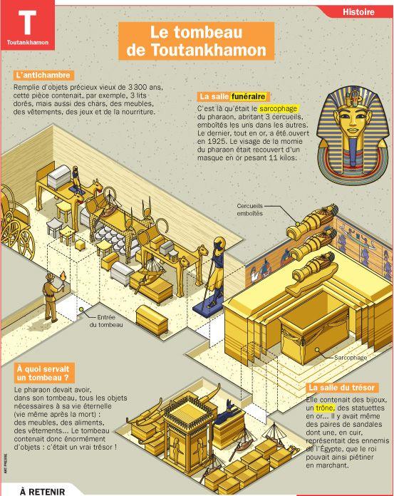 Le tombeau de Toutankhamon