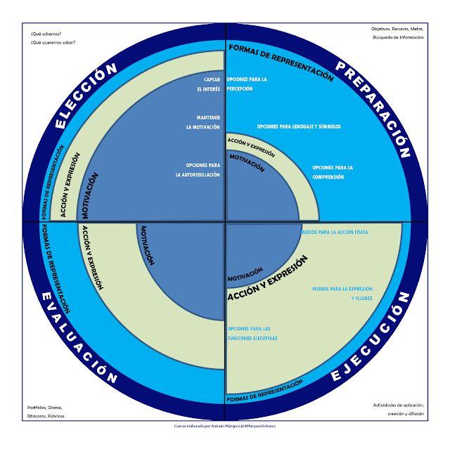 Planificación Didáctica - Modelo Canvas para Diseñar Tareas | #Artículo #Educación