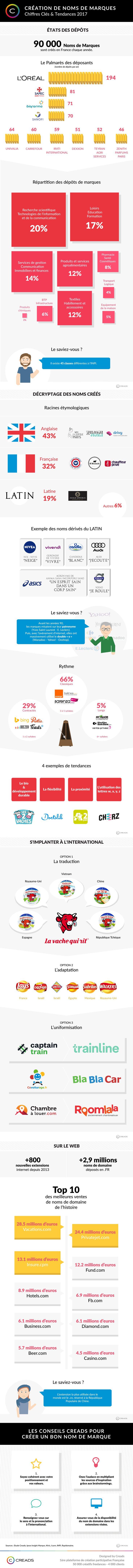 (source : © www.creads.fr) Avec 3,7 millions de marques déposées à l'INPI, l'Institut National de la Propriété Industrielle, l'enjeu n'est plus seulement de créer un nom identitaire disponible, original et percutant. Creads, plateforme qui regroupe 50...