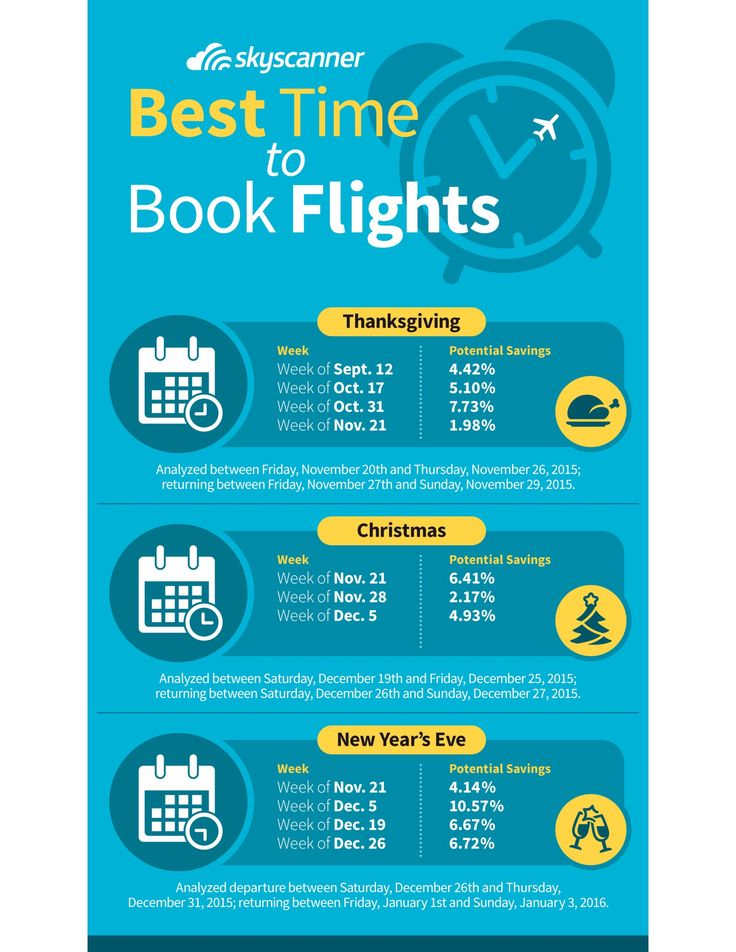 When is the Greatest Time to Purchase Vacation Flights? It is Not When You Would possibly Assume