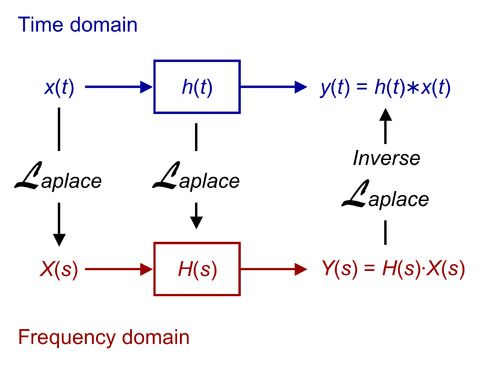 Laplace transform comes under integral transform that is used in so many areas of mathematics applications that relates to physics and engineering. Laplace transform check's a function and if modification is require than changes in its instance. Laplace transform was first introduced by a great mathematician Pierre-Simon Laplace. He can use transform in any theory but he used it in his probability theory.