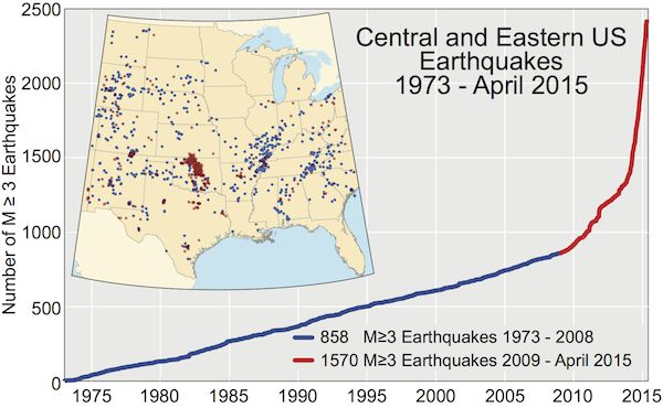 "Communities besieged by fracking earthquakes won't get much relief from a new state-based report aimed at undercutting federal regulation...New fracking wastewater disposal ""Primer"" helps US oil and gas states lobby against federal action to reduce earthquake hazards... #fracking #earthquakes #USA #UnitedStates #frackingwastewater #frackingearthquakes #inducedseismicity"