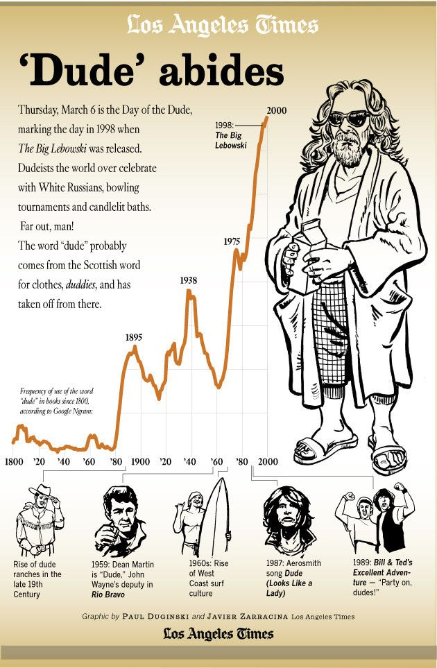 Quote Of The Day From The Los Angeles Times: 17 Best Images About The Big Lebowski On Pinterest
