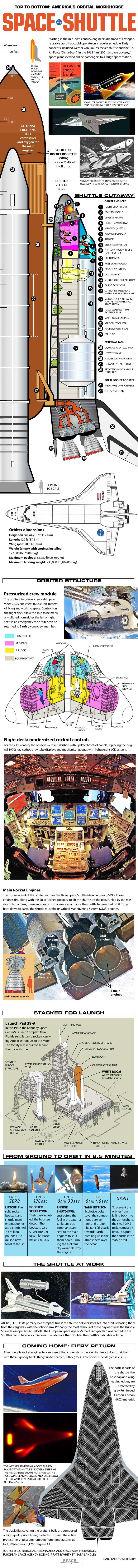 A graphical representation of NASA's space shuttle – including orbiter structure, launch preparation and reentry, and the space shuttle fleet – at SPACE.com