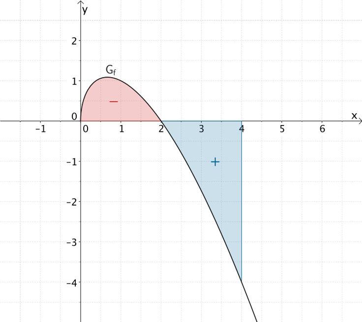 Flächenstücke, die der Graph der Funktion f im Intervall [0;4] mit der x-Achse einschließt