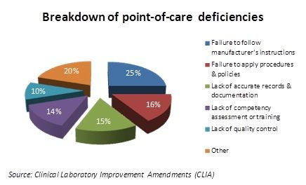 Point of Care Testing | Point-of-care testing – when healthcare and IT meet | Constant ...