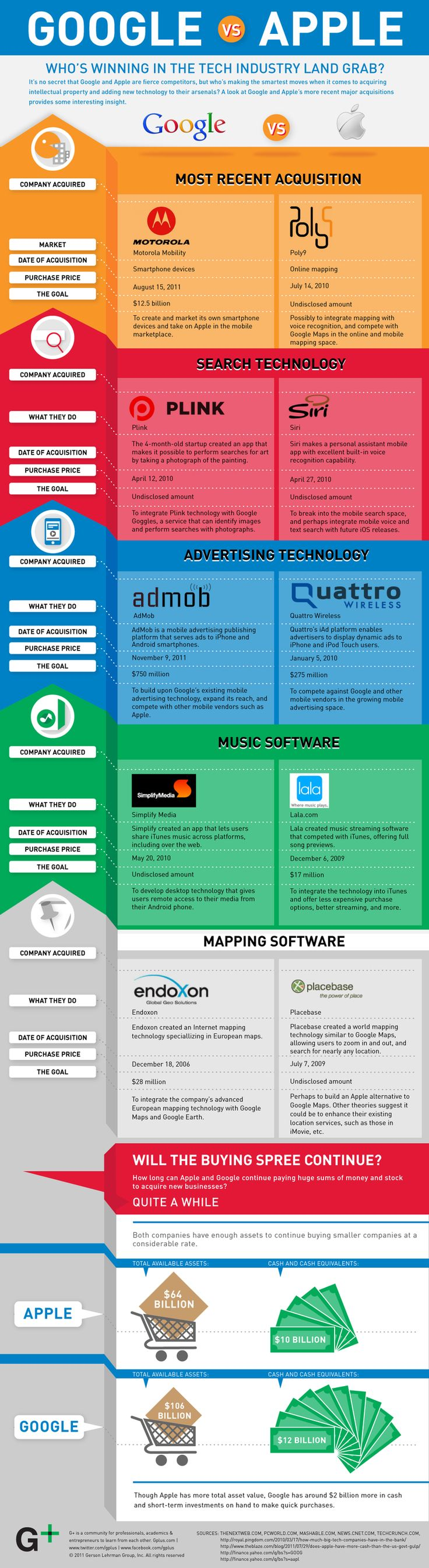 How Do Google And Apple Compare In Intellectual Property And New Technology Acquisition? #infographic