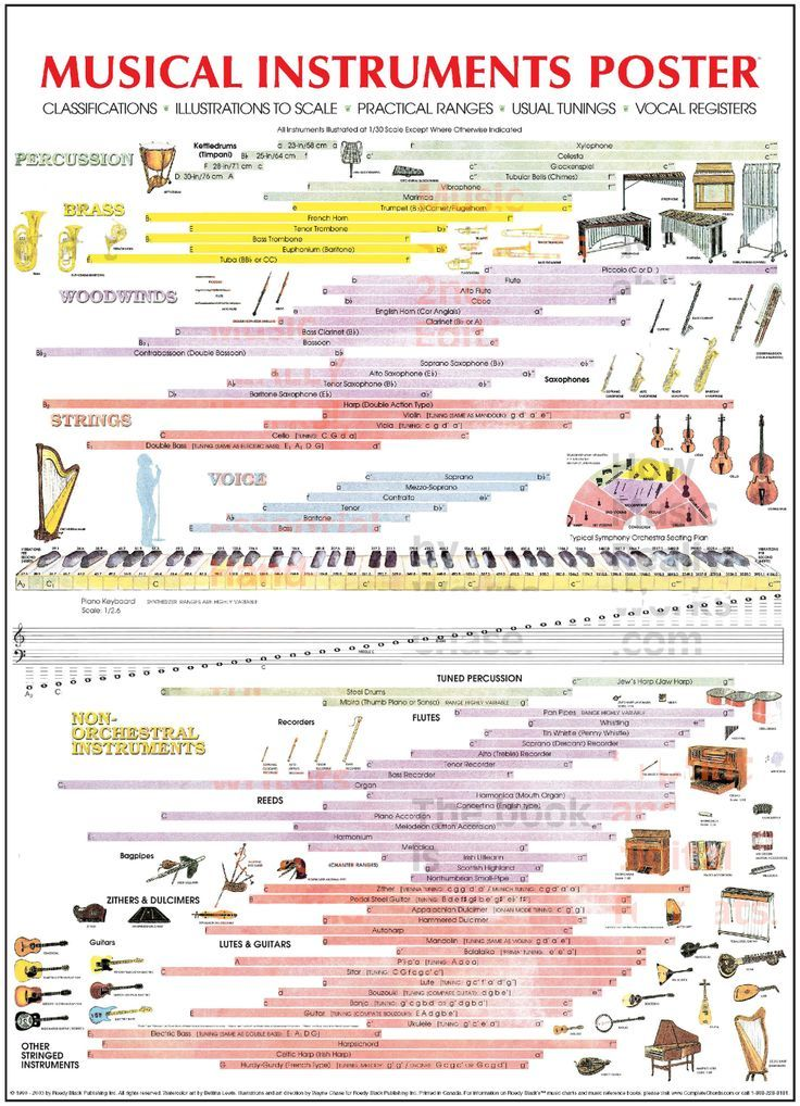 Musical instrument ranges (orchestral & non orchestral)