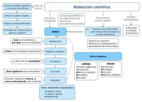 ¿Por qué y cómo escribir #artículos científicos? | Educación a Distancia (EaD) | Scoop.it