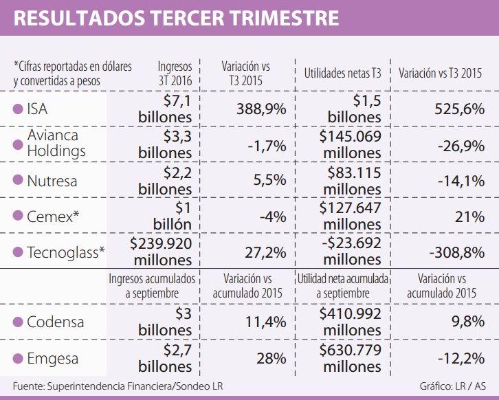 Ganancias de Avianca Holdings fueron de $145.000 millones