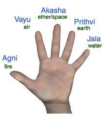 hasta mudra in marathi  google search  mudras ayurveda