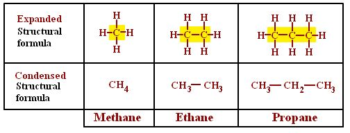 Condensed Structural Formula for Propane - http://formulas.tutorvista.com/chemistry/structural-formula.html