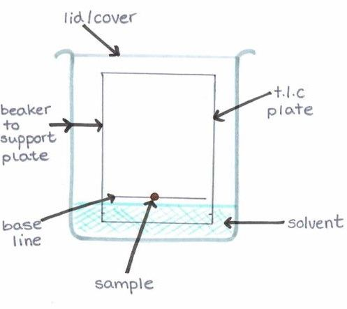 thin layer chromatography Thin layer chromatography thin layer chromatography, or tlc, is a method for analyzing mixtures by separating the compounds in the mixture tlc can be used to help.