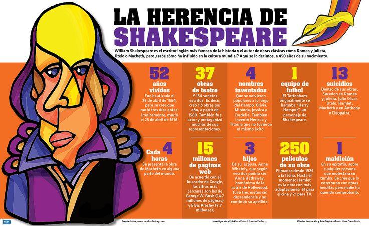 William Shakespeare es el escritor inglés más famoso de la historia y el autor de obras clásicas como Romeo y Julieta, Otelo o Macbeth, pero ¿Sabe cómo ha influido en la cultura mundial?