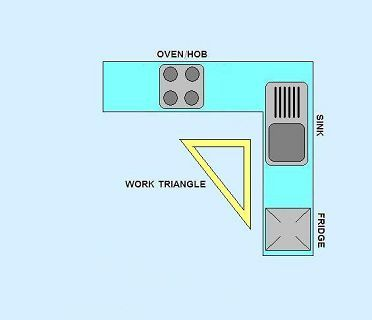 kitchen+triangle+rule   Use glass fronted wall units, or open shelving on walls above base ...