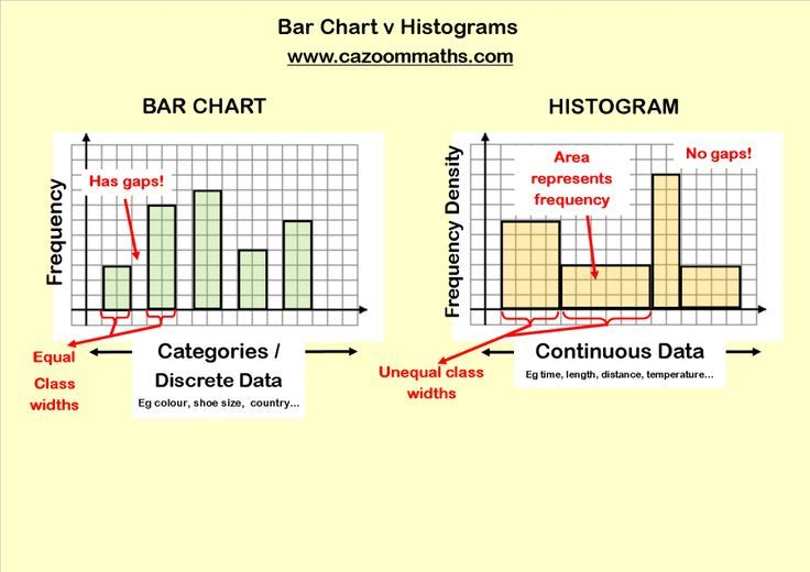 Statistics Teaching Resources With Images Data Science Learning Printable Math Worksheets Math Worksheet 6th grade histogram worksheet