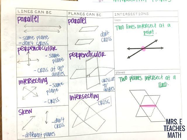 Points, Lines, and Planes interactive notebook page for Geometry