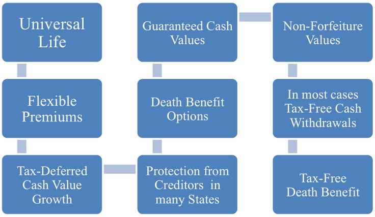 Good Universal Life Insurance Quotes