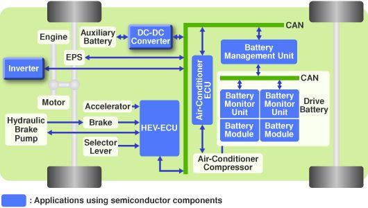 Schema a blocchi di un veicolo ibrido elettrico (HEV)