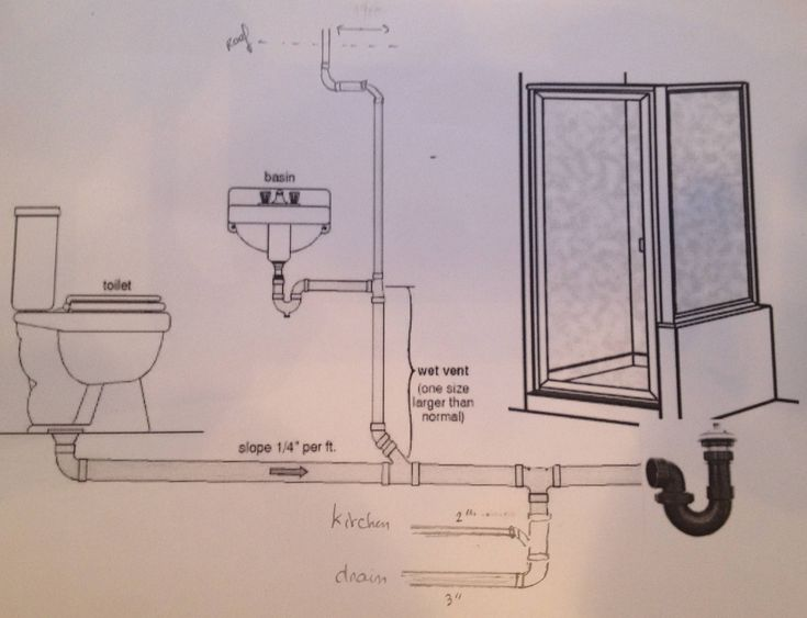 Stylish Plumbing Drain Piping Diagram For Bathroom Home Improvement For Bathroom Renovation