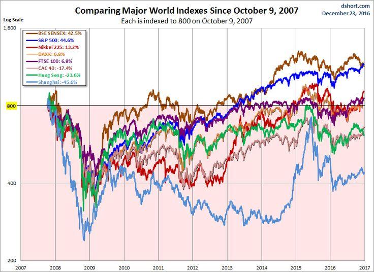 World Markets Weekend Update: Another Mixed Bag - SPDR S&P 500 Trust ETF (NYSEARCA:SPY) | Seeking Alpha