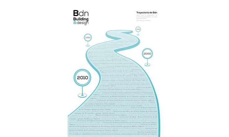 infographic to trajectory of Bdn